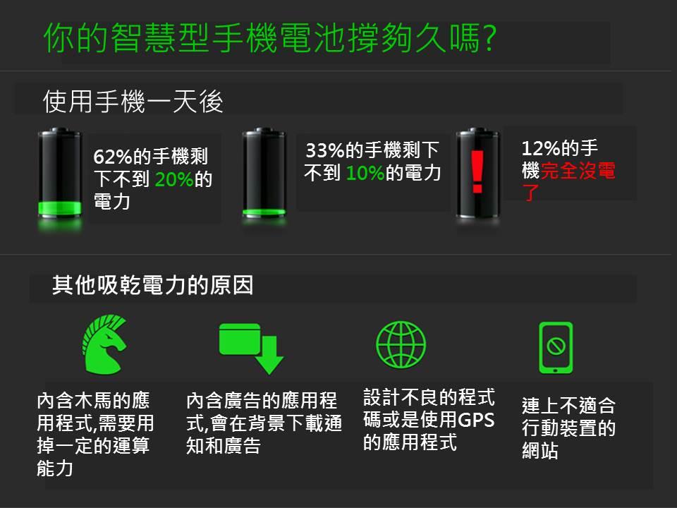 每天晚上62%的手機剩下不到 20%的電力